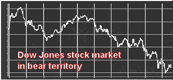 Dow Jones plunges: dark days for the stock market