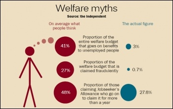 Welfare myths