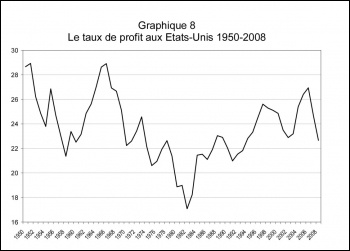 Rate of  profit in the United States 1950 - 2008