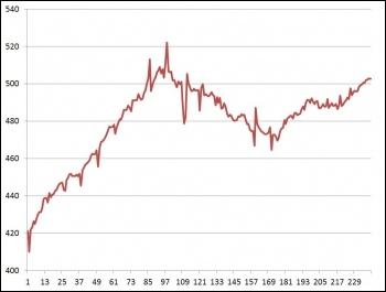 Average UK weekly earnings, adjusted for inflation, data from ONS