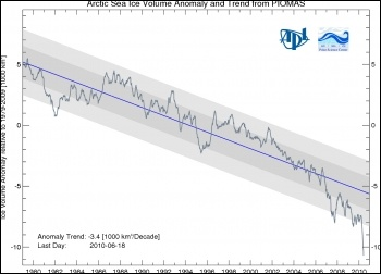 Arctic Sea Ice Volume Plummets: chart from PIOMAS (Pan-Arctic Ice-Ocean Modeling and Assimilation System), photo PIOMAS