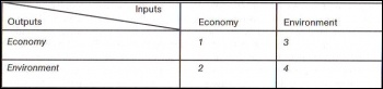 Leontief's Input-Output Table for Environmental Planning