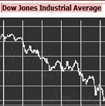 Dow Jones falls amid turbulence, 19 march 2008